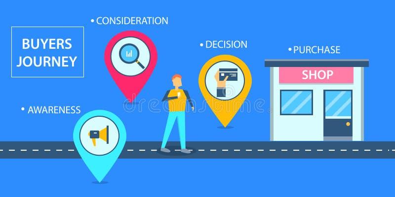 Плоская идея проекта покупателей путешествов, путешествие клиента к онлайн ходя по магазинам магазину иллюстрация штока