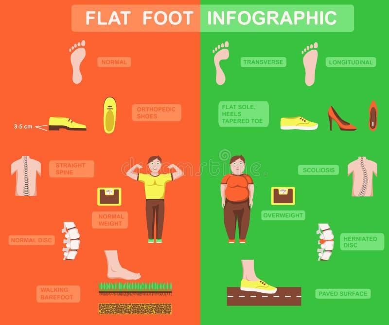 Плоская иллюстрация вектора заболеванием ноги иллюстрация штока