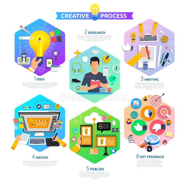 Плоский старт процесса маркетинга содержания идеи проекта с идеей, t иллюстрация вектора
