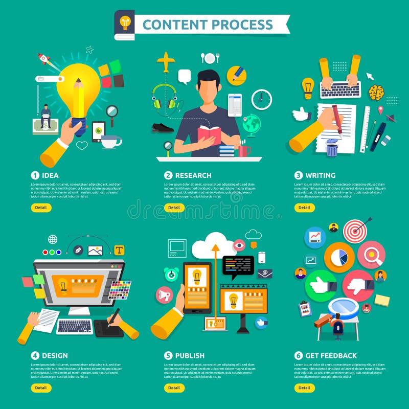 Плоский старт процесса маркетинга содержания идеи проекта с идеей, t иллюстрация штока