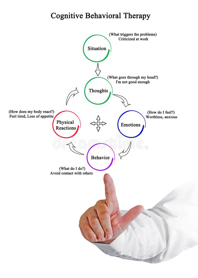 Познавательная поведенческая терапия стоковые изображения