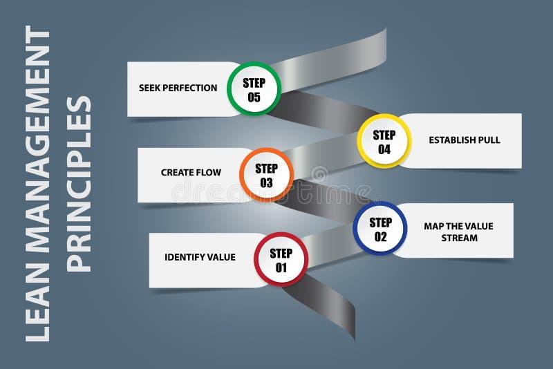 Постные принципы управления на векторе спирали металла иллюстрация штока