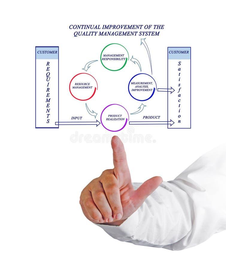 Постоянно улучшение системы управления качеством стоковые изображения rf