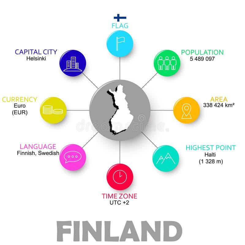Положение Финляндия вектора легкое infographic бесплатная иллюстрация