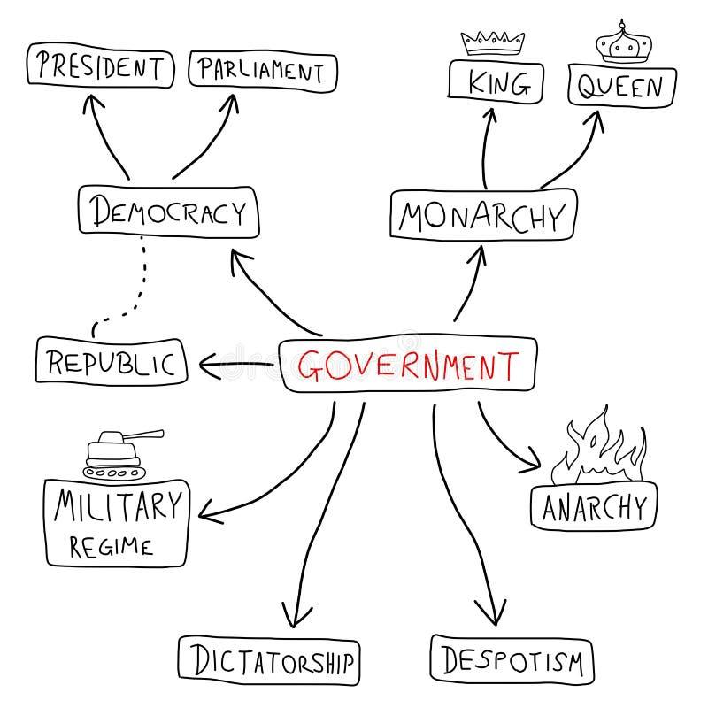 Правительство иллюстрация вектора
