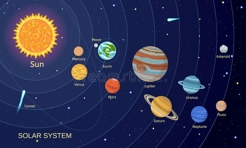 Предпосылка концепции солнечной системы космоса, плоский стиль иллюстрация вектора