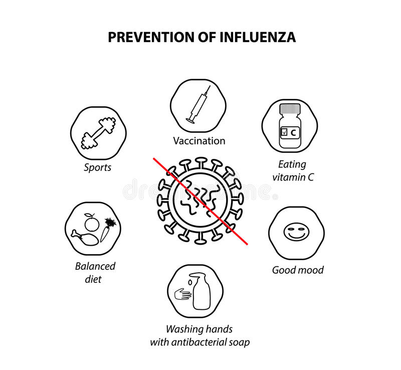 Предохранение инфлуензы Иллюстрация вектора на изолированной предпосылке бесплатная иллюстрация