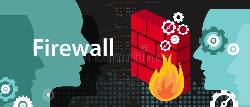 Предохранение от компьютерной безопасности брандмауэра от кибер атаки риска безопасности иллюстрация штока