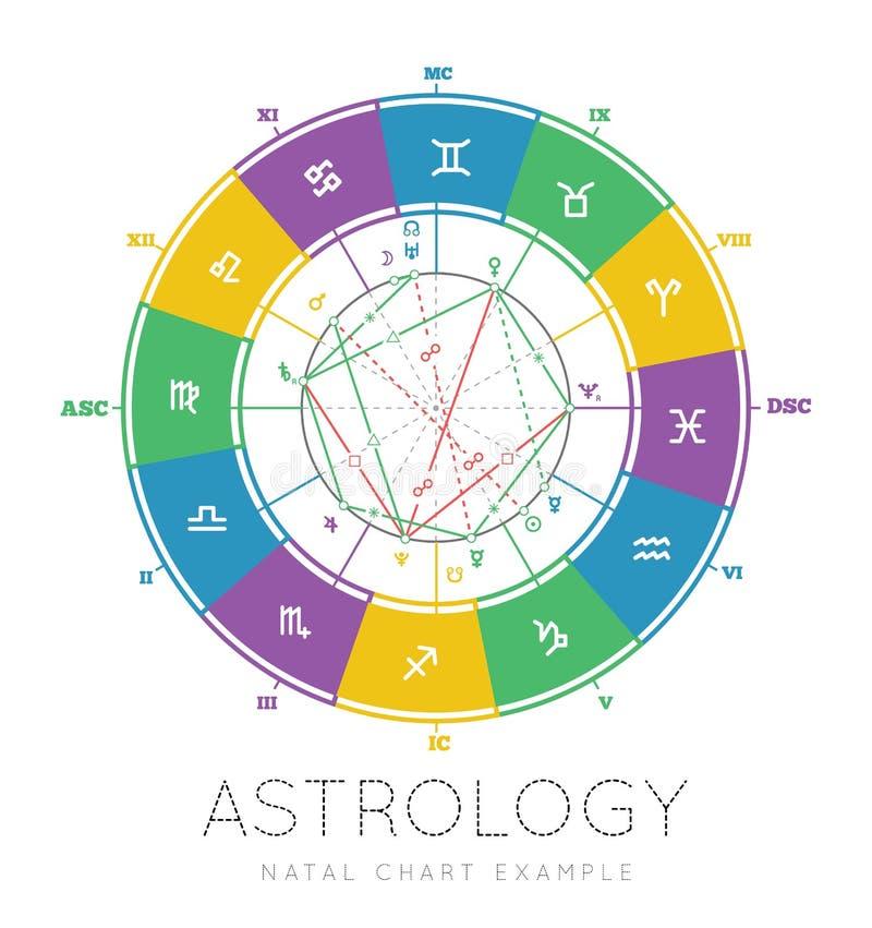 Предпосылка астрологии иллюстрация вектора