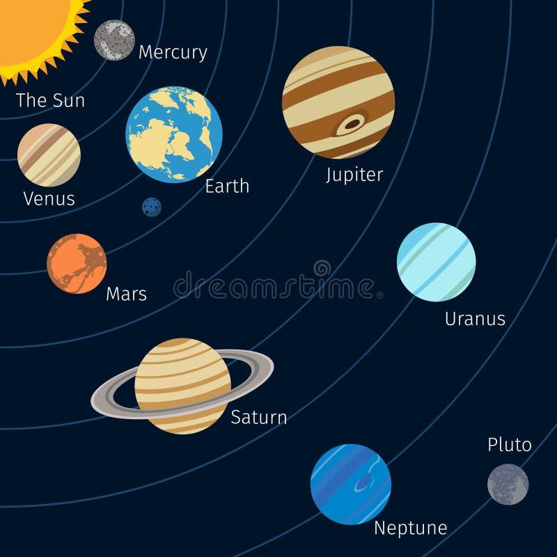 Предпосылка солнечной системы иллюстрация штока