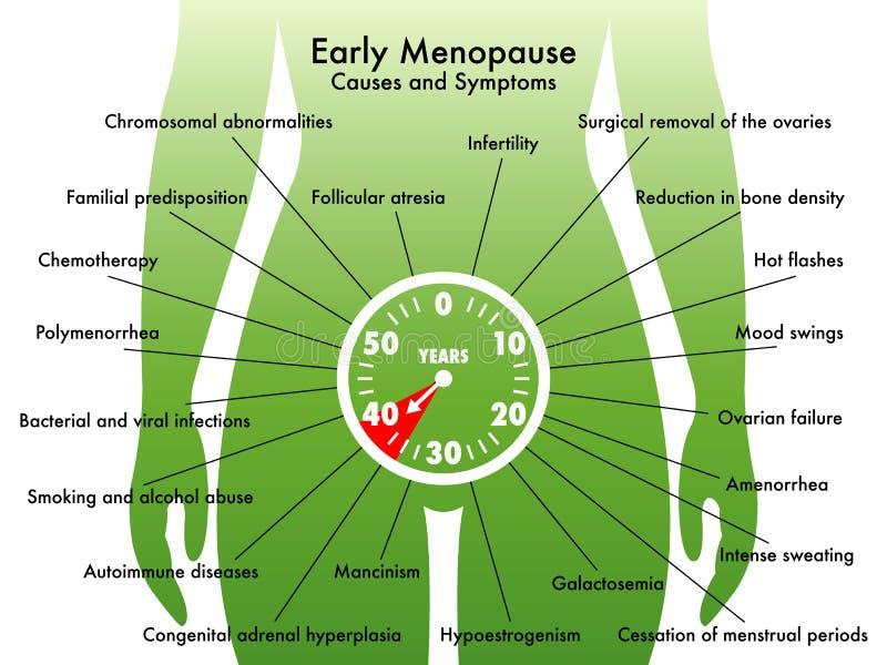 Предыдущая менопауза иллюстрация вектора