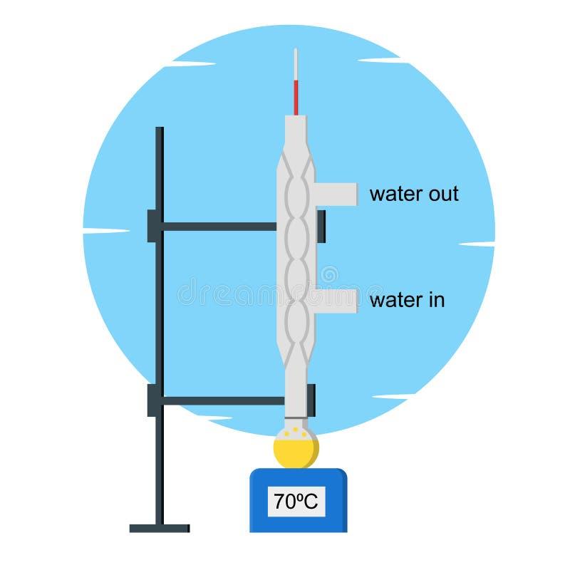 Прибор лаборатории для рефлюкса, рефлюкса метод включая конденсацию паров и возвращение этого конденсата в бесплатная иллюстрация