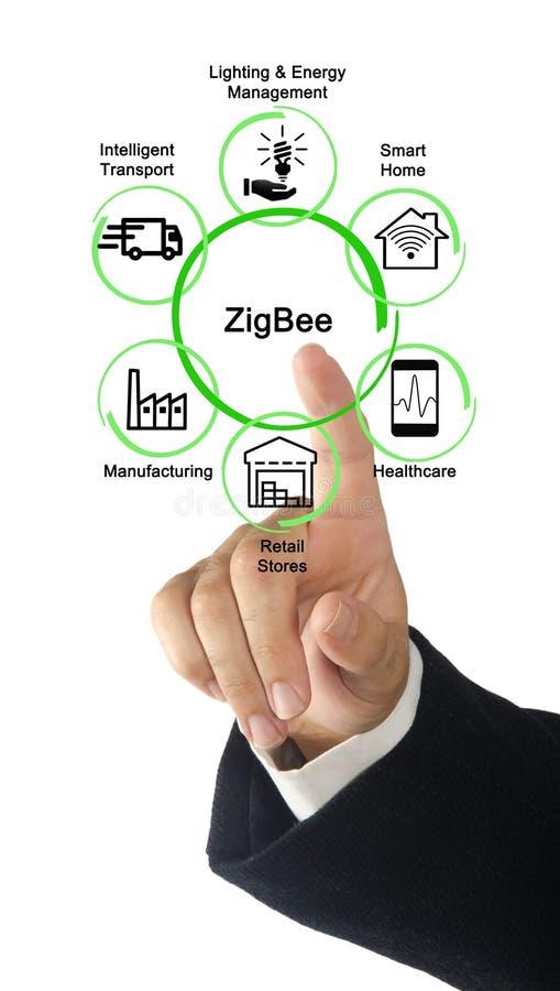 6 применений ZigBee стоковые изображения