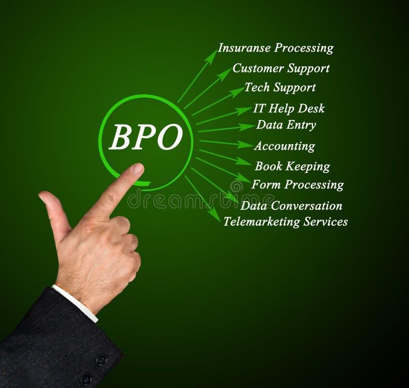 Применения BPO стоковое изображение rf