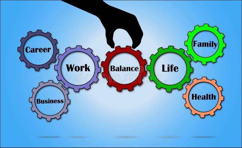 Принципиальная схема баланса жизни работы иллюстрация вектора