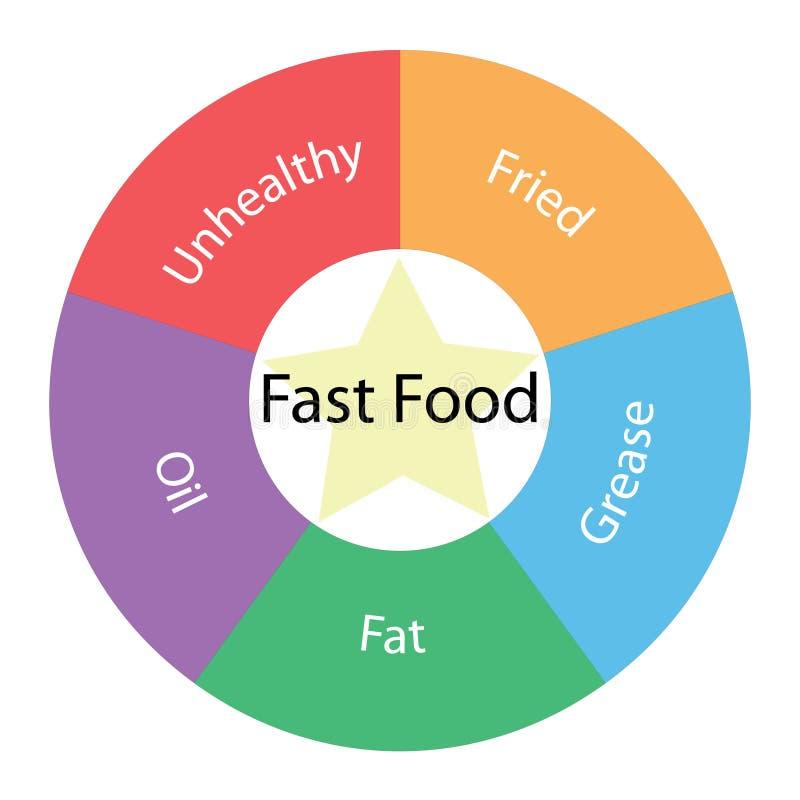 Принципиальная схема быстро-приготовленное питания круговая с цветами и звездой иллюстрация штока