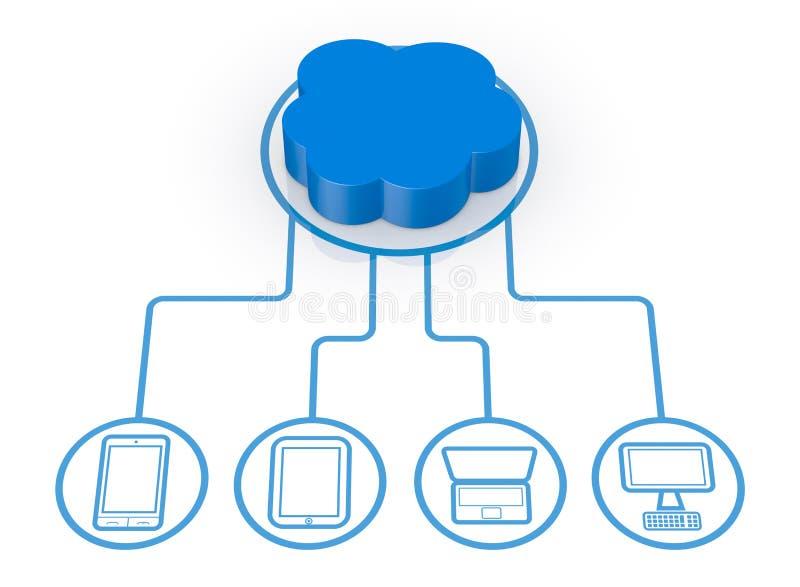 Принципиальная схема вычислять облака иллюстрация вектора