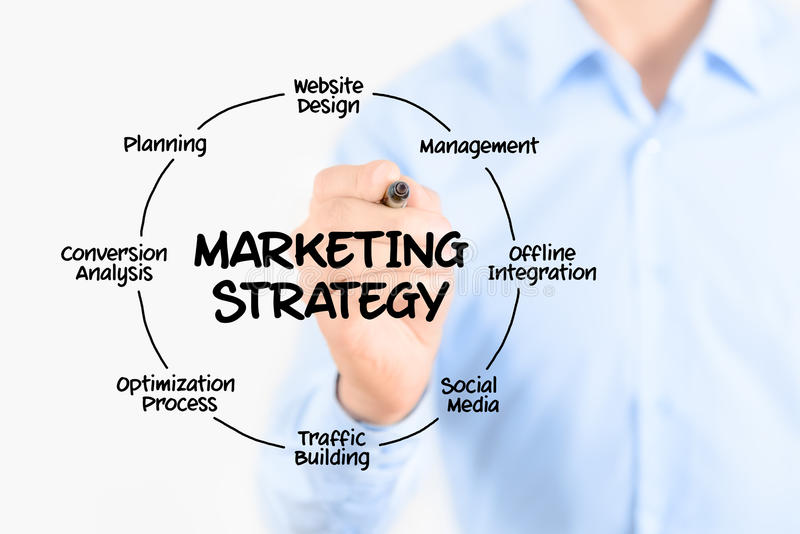 Принципиальная схема маркетинговой стратегии стоковое изображение rf