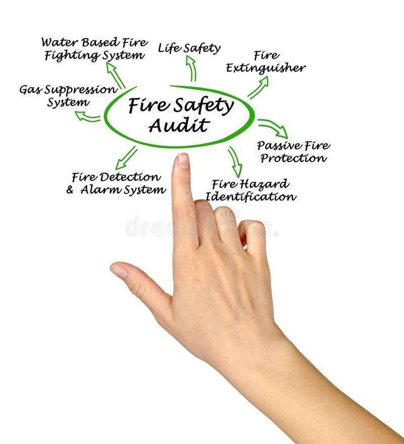 Проверка пожарной безопасности стоковые фото