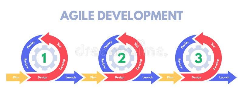 Проворная методология развития Спринт разработок программного обеспечения, начинает управление процессом и вектор спринтов груды иллюстрация штока