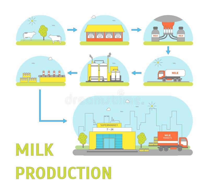 Производственный процесс молока вектор иллюстрация вектора