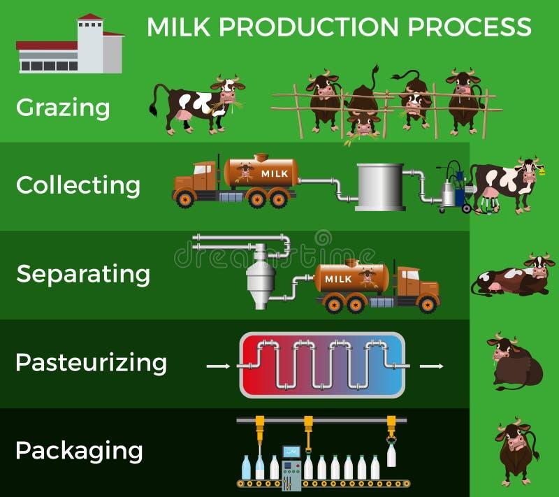 Производственный процесс молока иллюстрация вектора