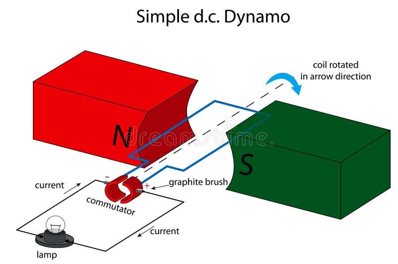 Простая иллюстрация динамомашины dc иллюстрация вектора
