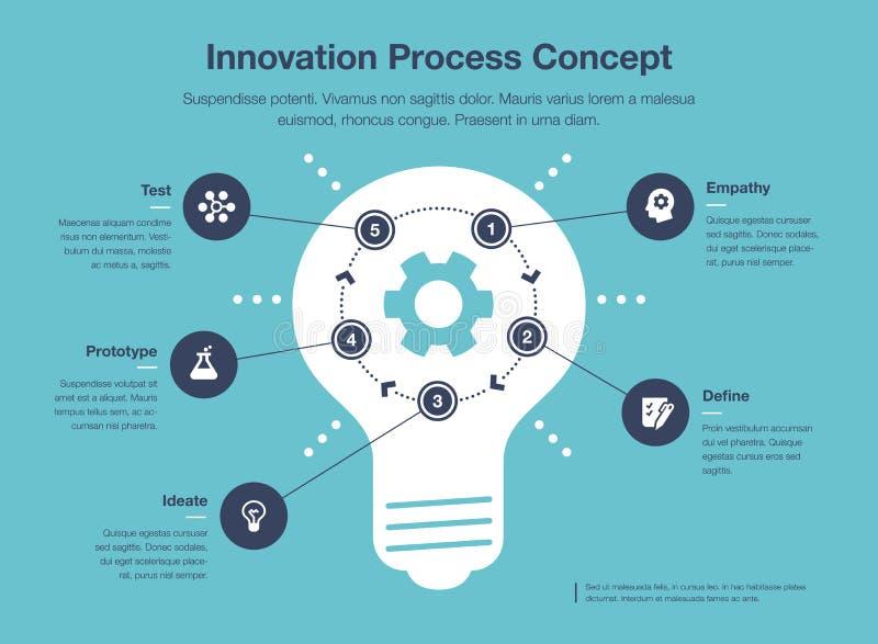 Простое infographic для шаблона визуализирования инновационного процесса бесплатная иллюстрация
