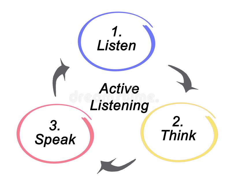Процесс активный слушать бесплатная иллюстрация