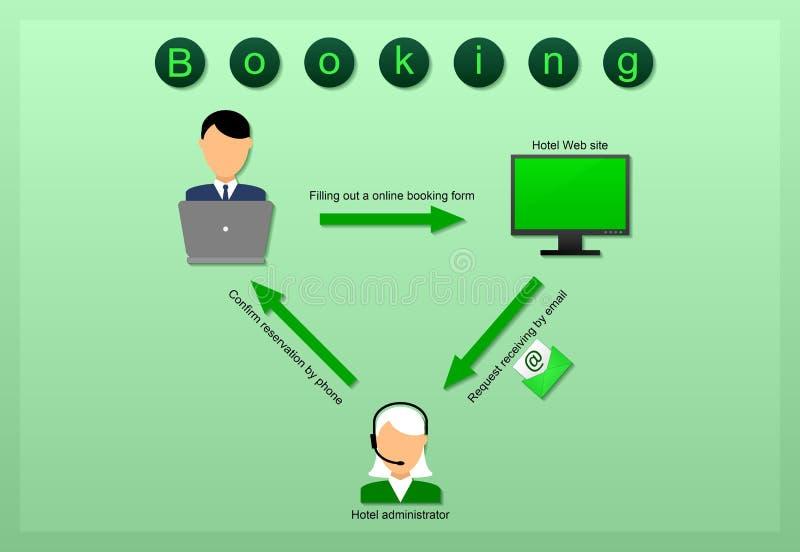 Процесс бронирования гостиниц на зеленой предпосылке стоковые фотографии rf