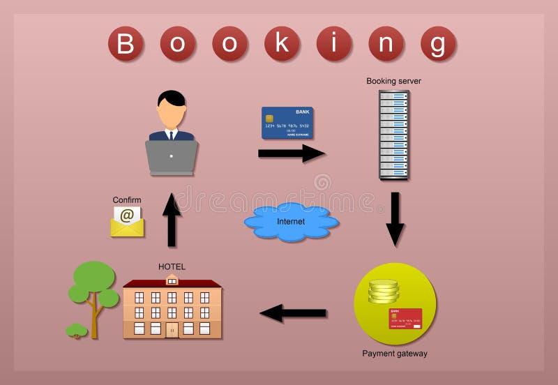 Процесс бронирования гостиниц на розовой предпосылке стоковое изображение