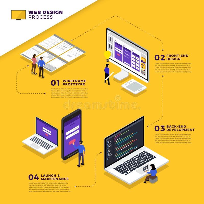Процесс веб-дизайна бесплатная иллюстрация