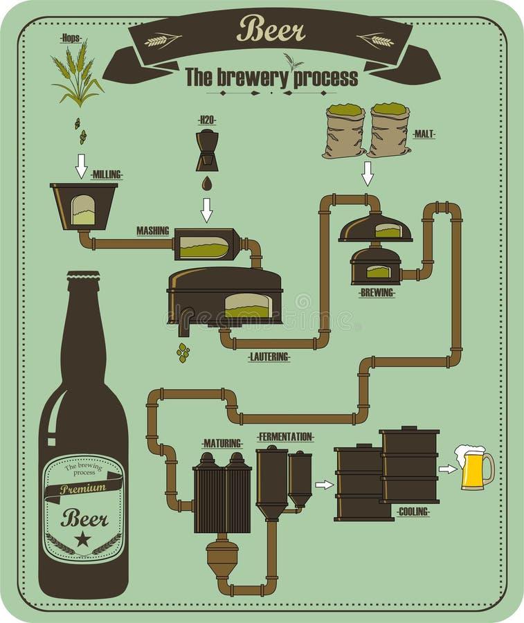 Процесс винзавода пива иллюстрация вектора