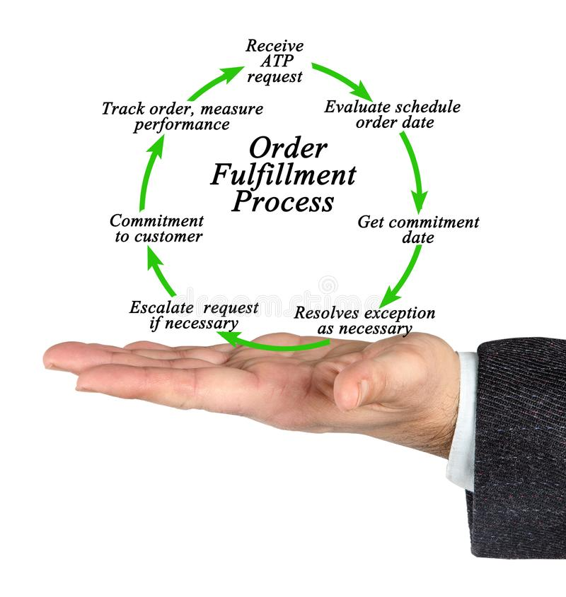 Процесс выполнения заказа стоковое фото rf