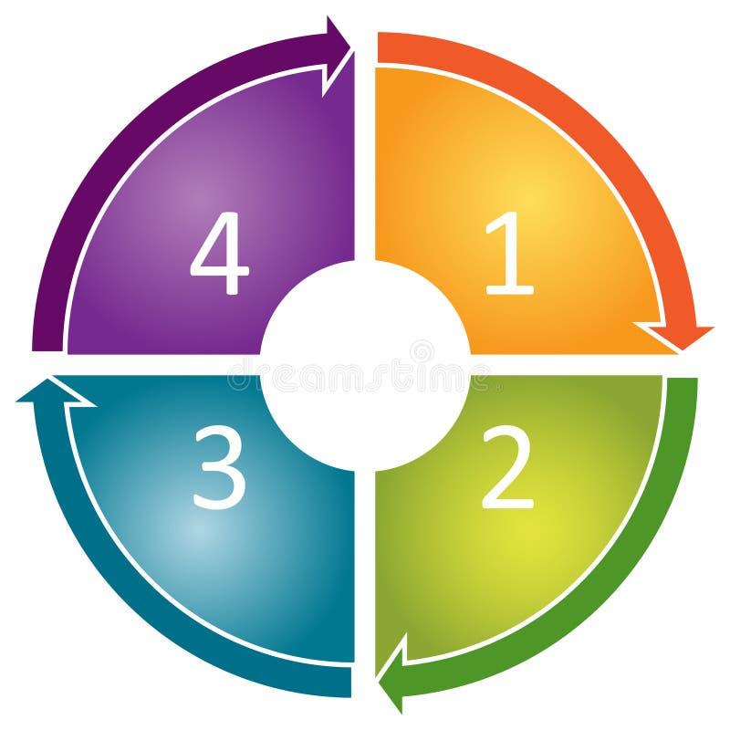 процесс диаграммы экономического цикла иллюстрация вектора
