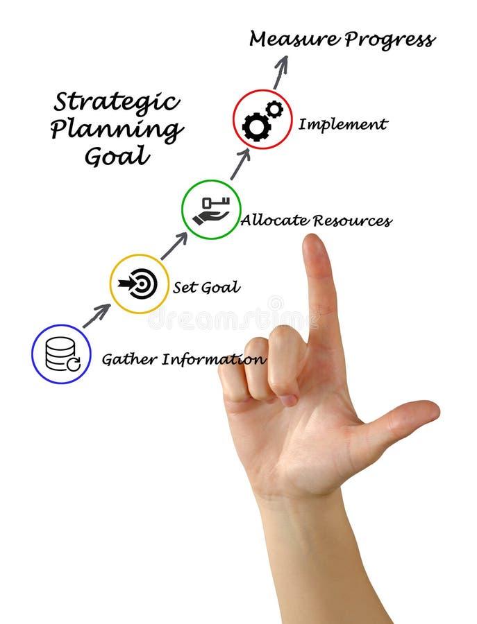 процесс запланирования стратегический стоковые изображения rf