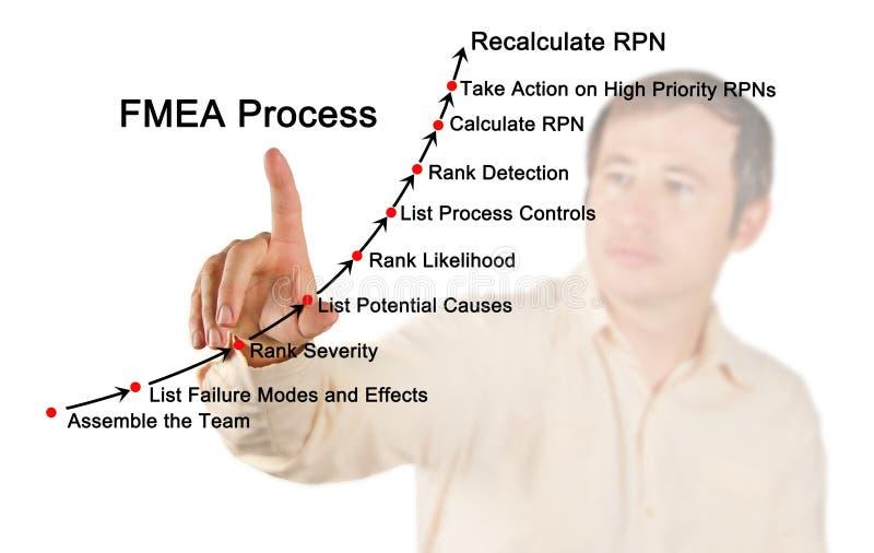 Процесс классификации аварий и повреждений и анализа FMEA влияний стоковые изображения
