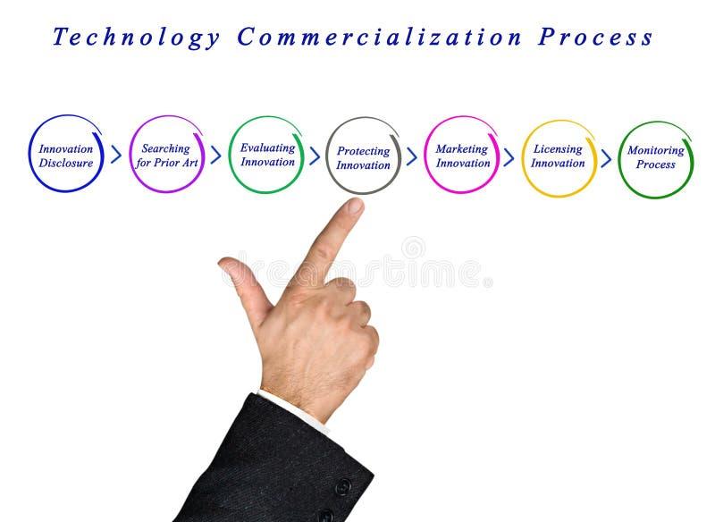 Процесс коммерциализации технологии стоковое изображение