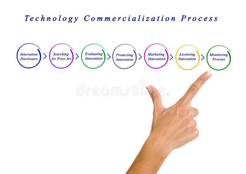 Процесс коммерциализации технологии стоковые изображения rf