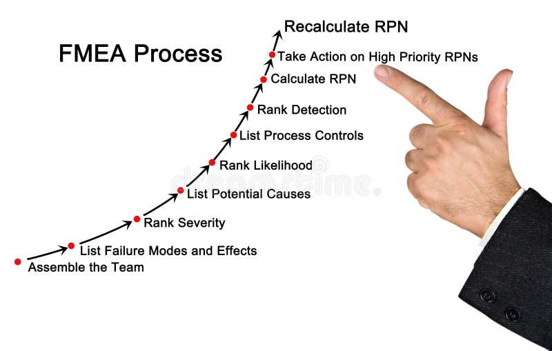 Процесс классификации аварий и повреждений и анализа влияний стоковое фото rf