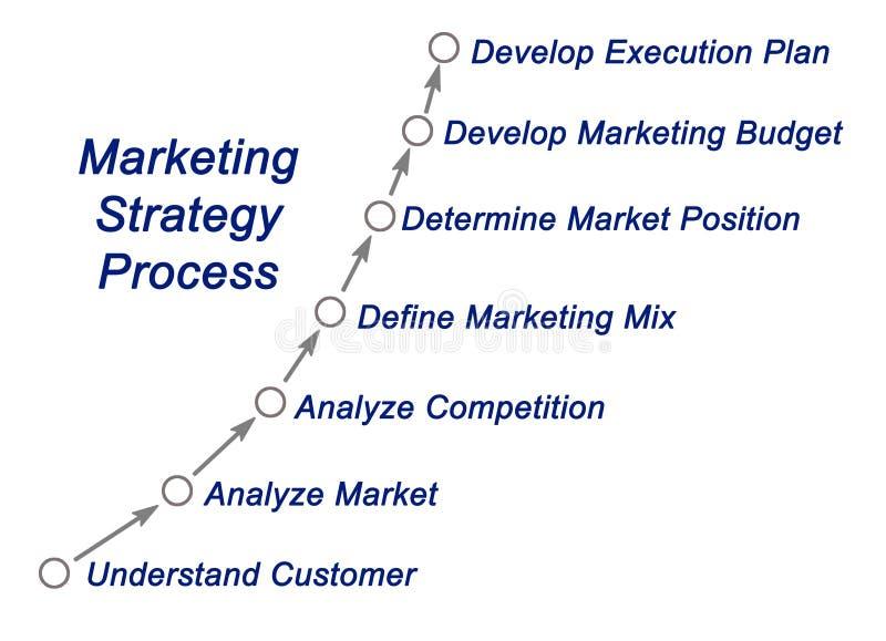Процесс маркетинговой стратегии иллюстрация вектора