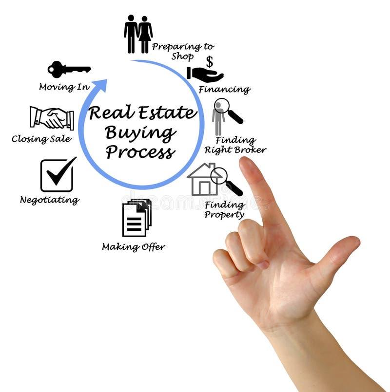 Процесс недвижимости покупая стоковые изображения rf