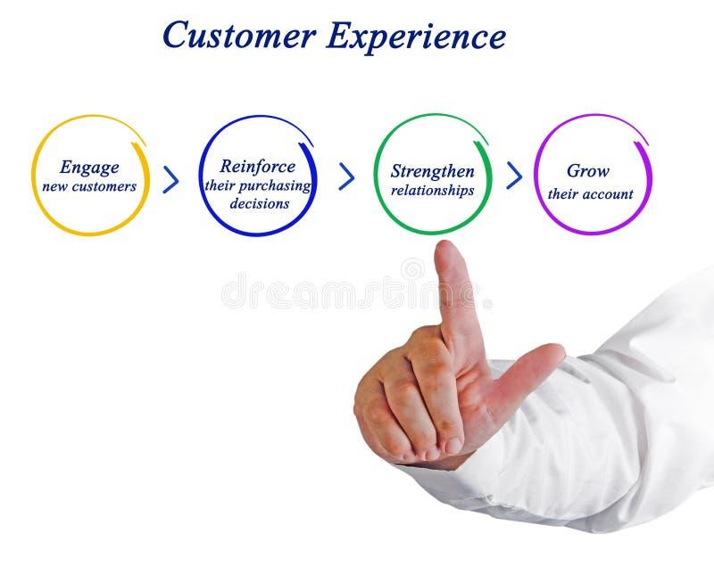 Процесс опыта клиента стоковое фото