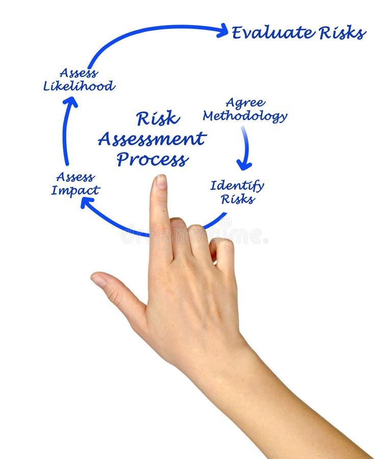 Процесс оценки степени риска стоковое изображение