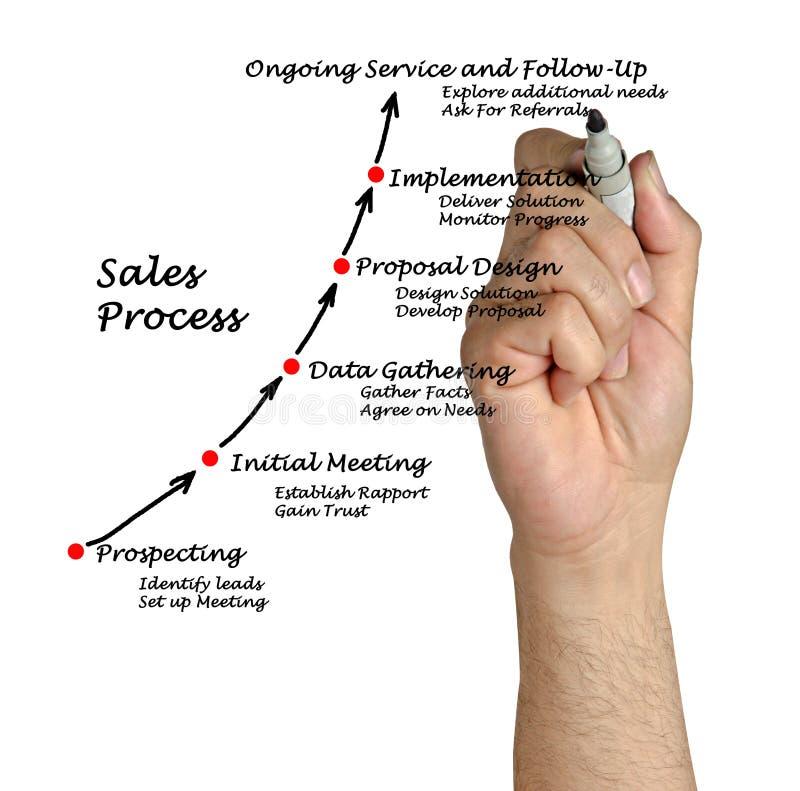 Процесс продаж стоковые изображения rf
