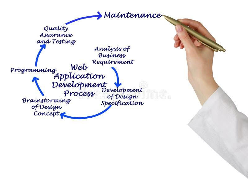 Процесс развития веб-приложение стоковое изображение rf