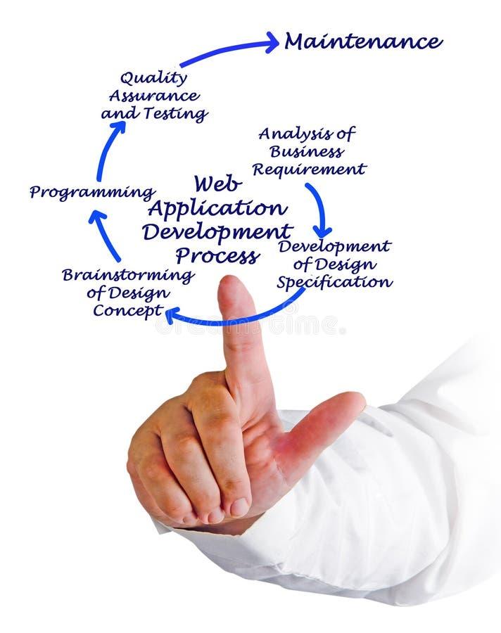 Процесс развития веб-приложение стоковое изображение