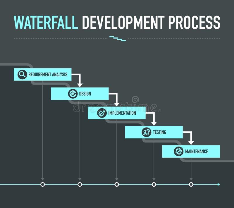 Процесс развития водопада стоковые фото