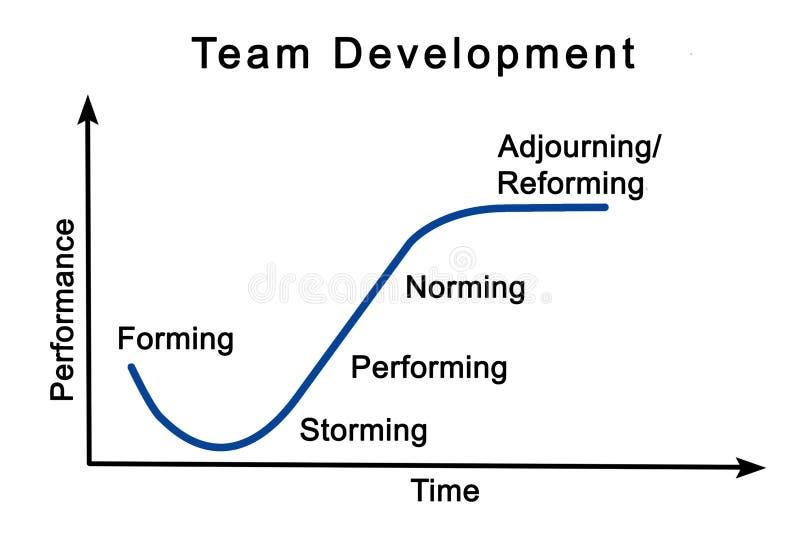 Процесс развития команды иллюстрация штока