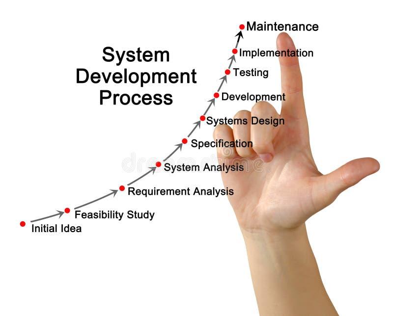 Процесс развития системы стоковые фото